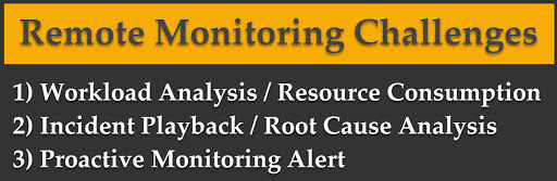 SQL SERVER – Remote Monitoring While Working from Home