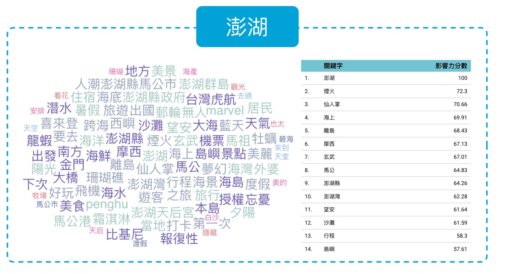 澎湖旅遊文字雲