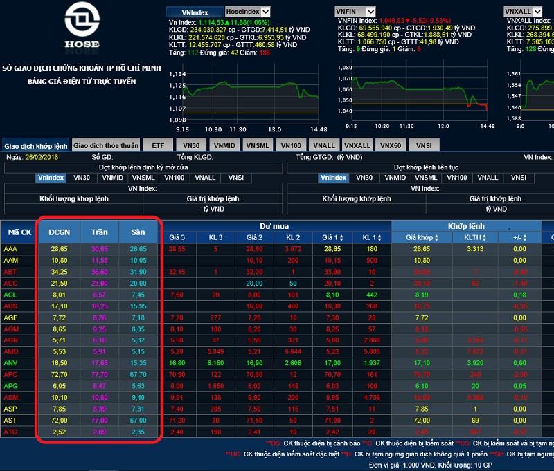 Cách thể hiện của giá tham chiếu, giá sàn và giá trần tại bảng điện tử sàn chứng khoán HOSE