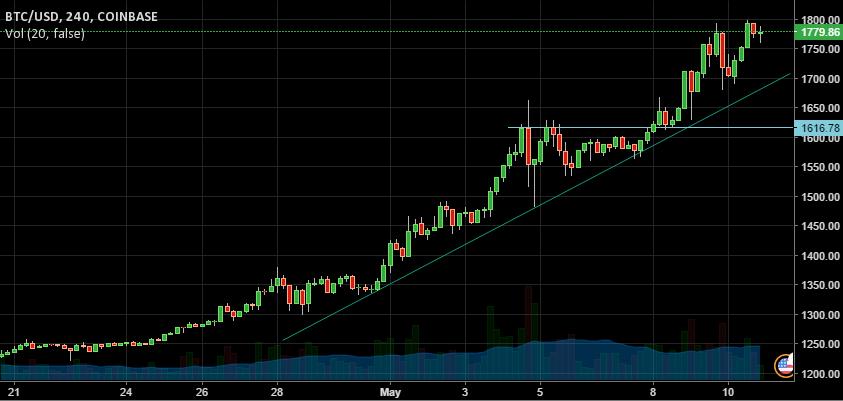 BTC/USD Chart 2