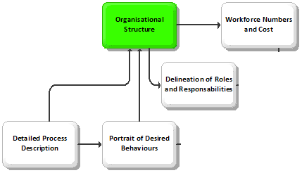 Business Management Bpi Organization Structure Design Details Phase
