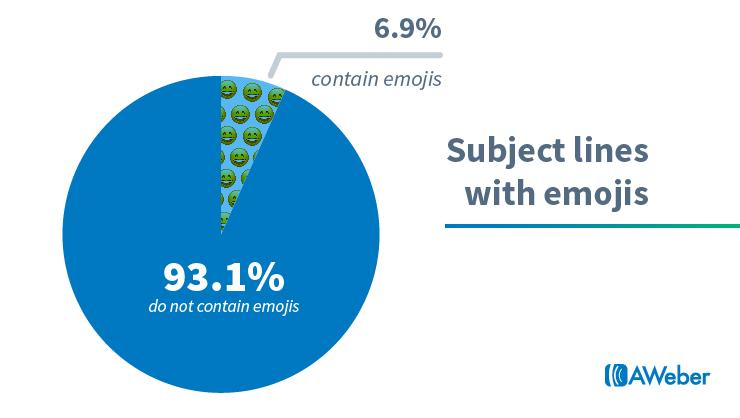email marketinng strategies with emojis