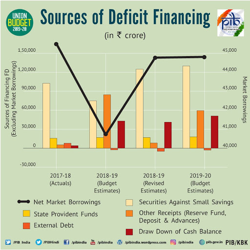 Sources of Deficit Financing