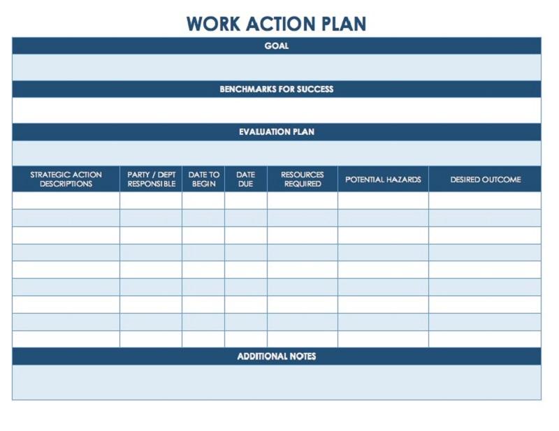Biết được kế hoạch cần làm là gì?