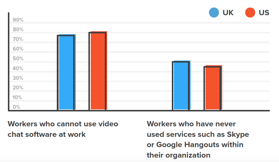 Workers who cannot use video chat software at work and Workers who have never used services such as Skype or Google Hangouts within their organization. Source: Kollective