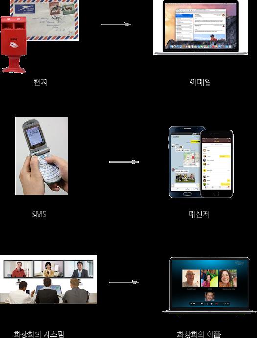 커뮤니케이션 도구의 어플로의 대체