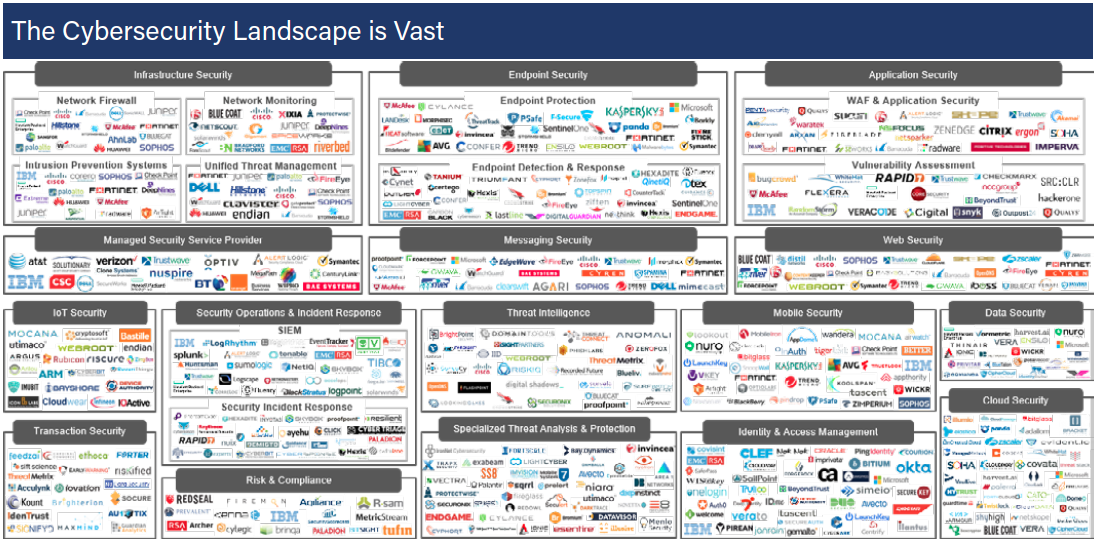 Cybersecurity technology landscape