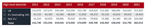 UK: Crash in EU applicants for higher ed offset by continued growth from outside Europe
