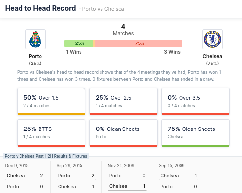 Head to Head Record - FC Porto & Chelsea