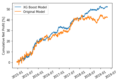 Boosting Trading Models with Sagemaker and Essentia - Data Science