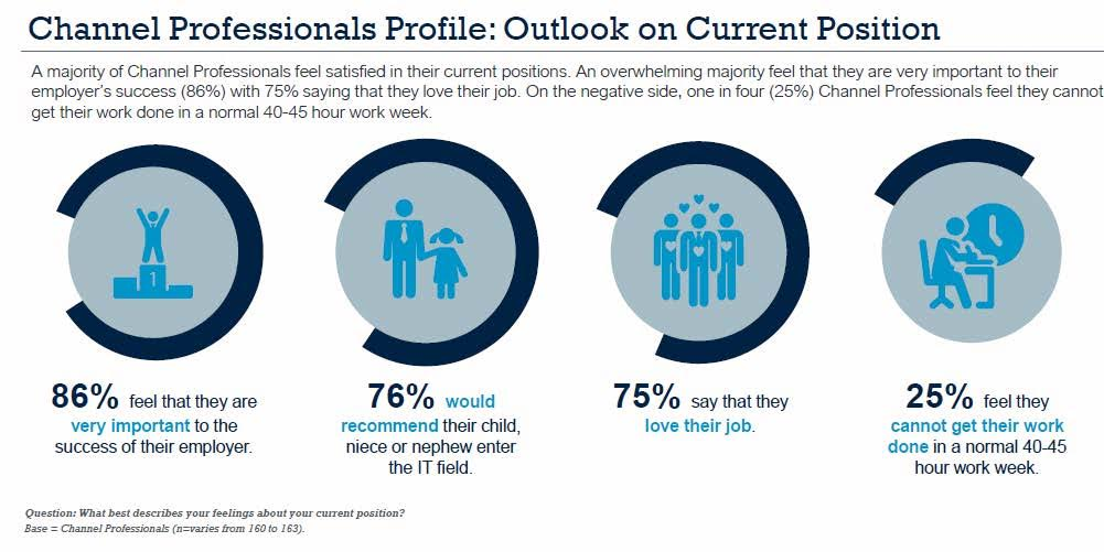 Channel Professionals Profile: Outlook on Current Position. Source: Informa Engage