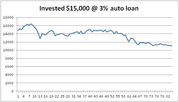 Take auto loan @ 3% and invest it