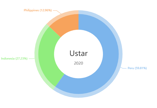 Ustar Main Markets