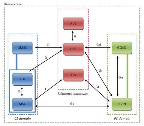Architecture du réseau coeur de l'UMTS
