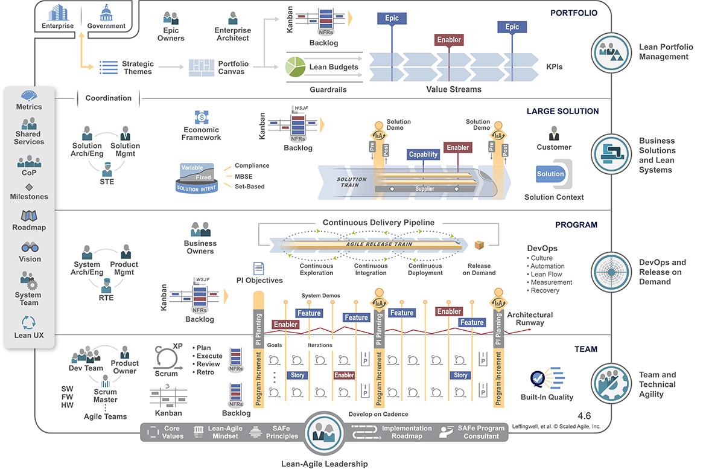 Image result for scaled agile framework 4.6 png