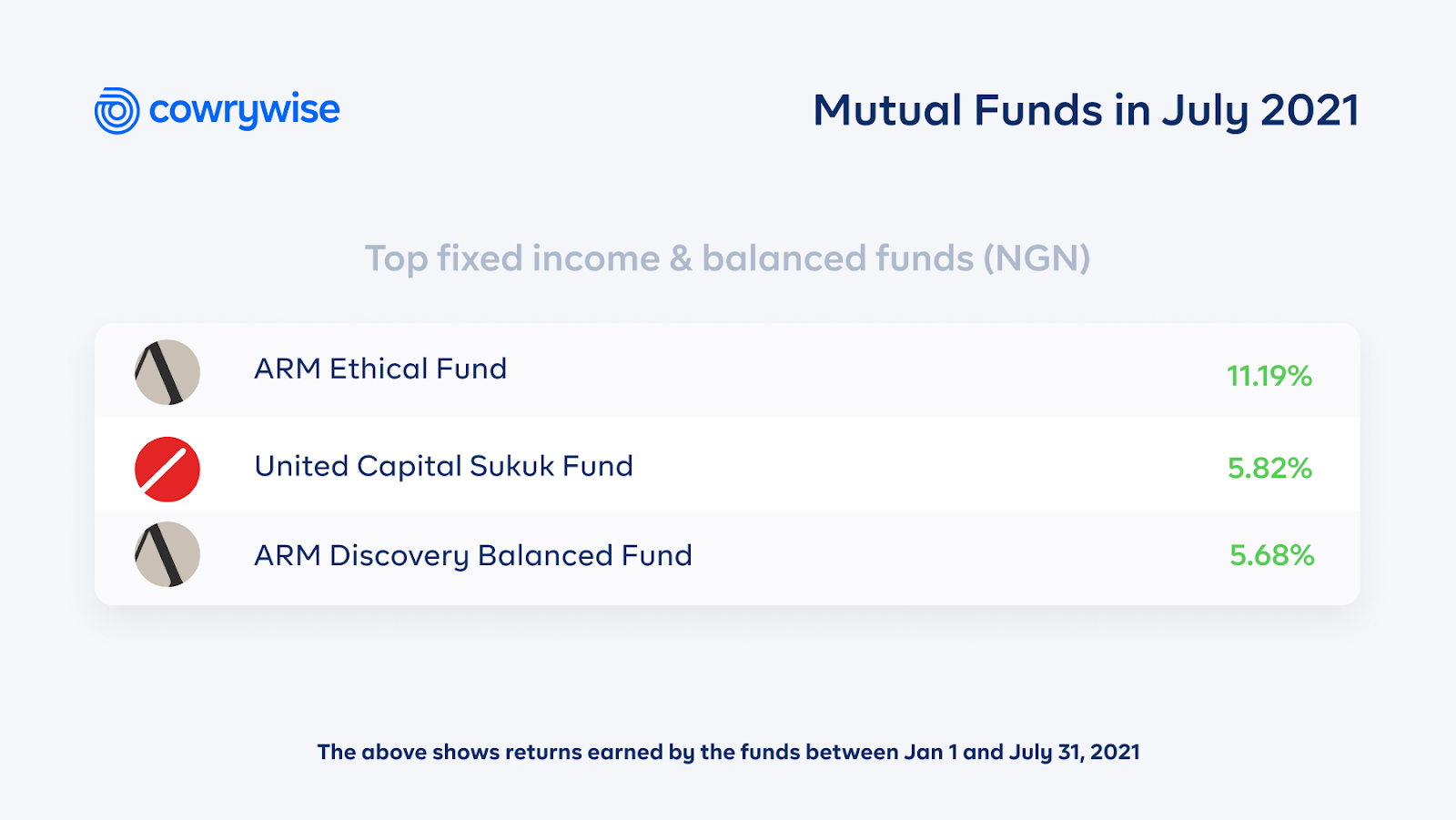 top fixed income and balanced funds in July 2021