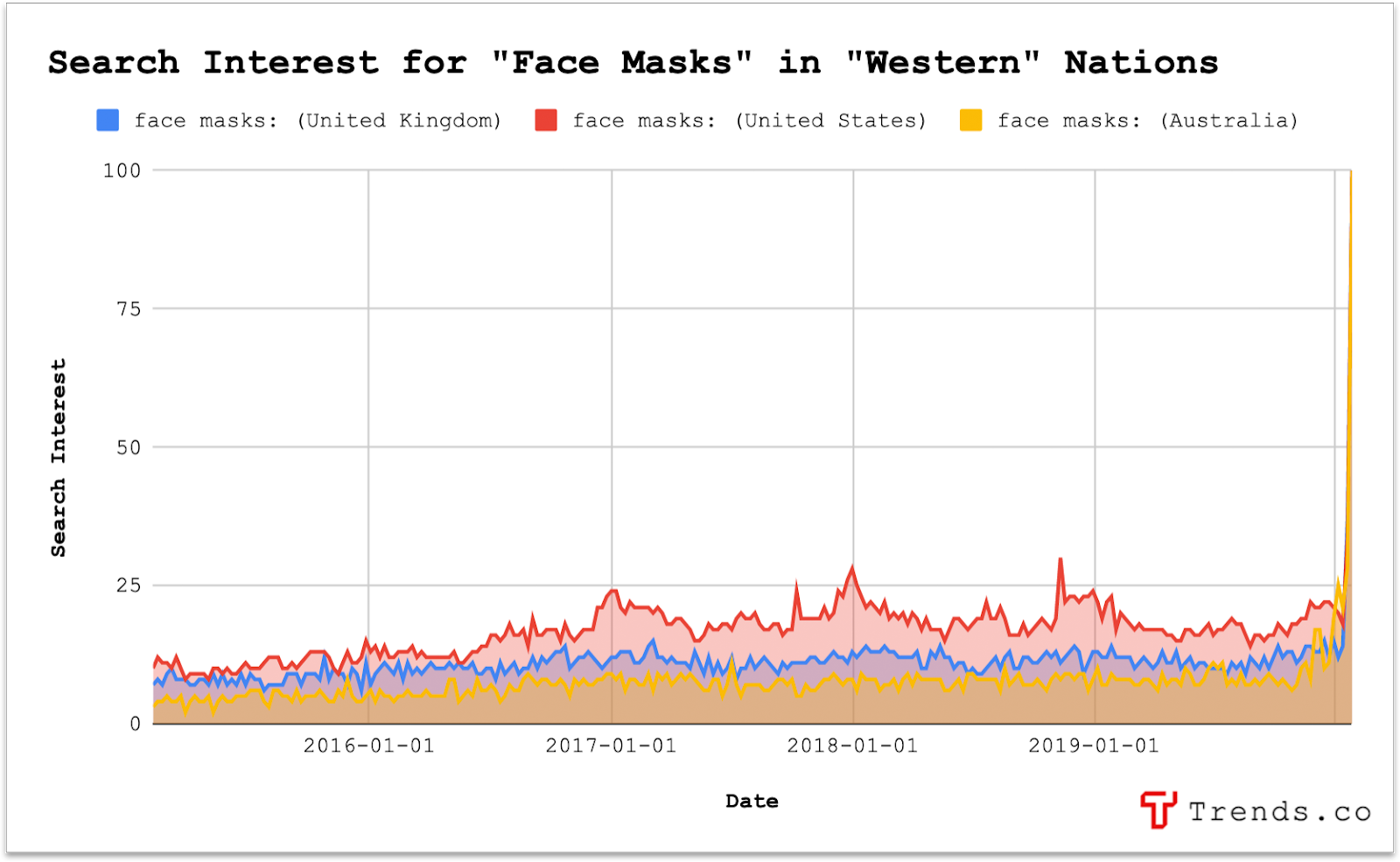 """Search interest for """"Face Masks"""" in """"Western"""" nations."""