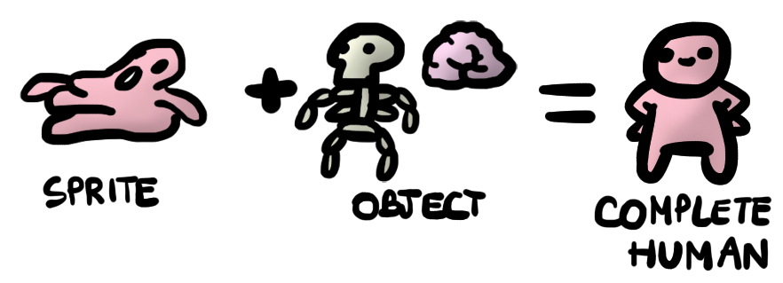 object explanation