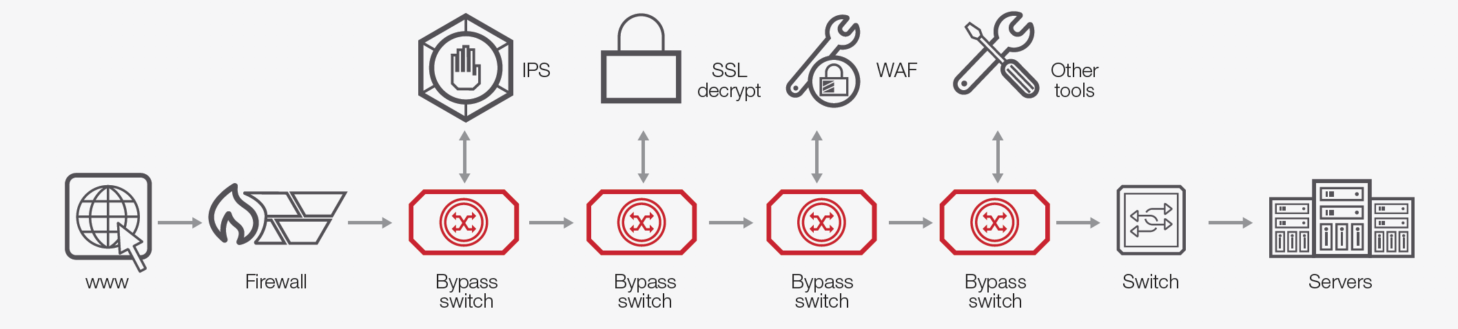 Inline security solution with a bypass switch connected to all components