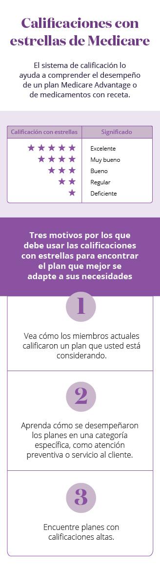 Infografía móvil de las justificaciones de las calificaciones con estrellas del plan de trabajo