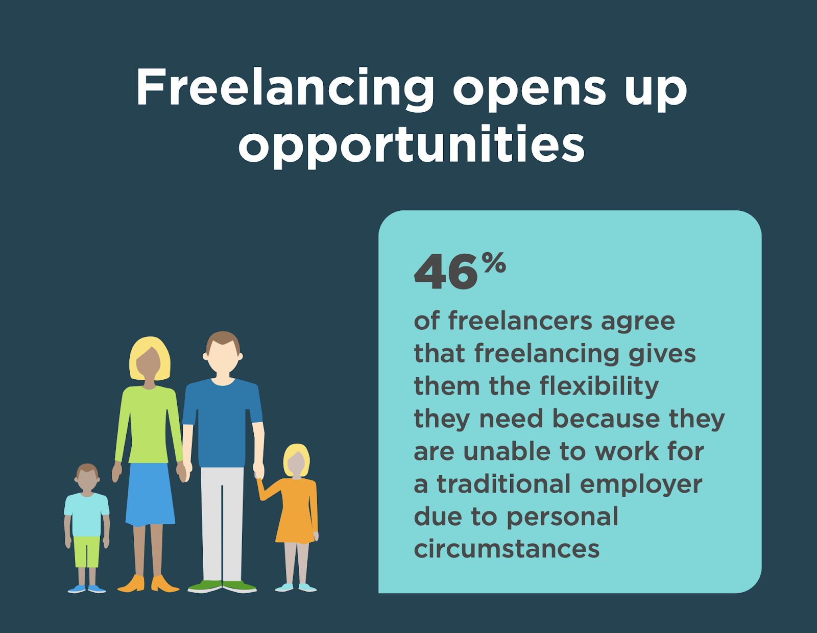 Self-Employment Opportunities. Source: Upwork's Freelancing in America Study 2019
