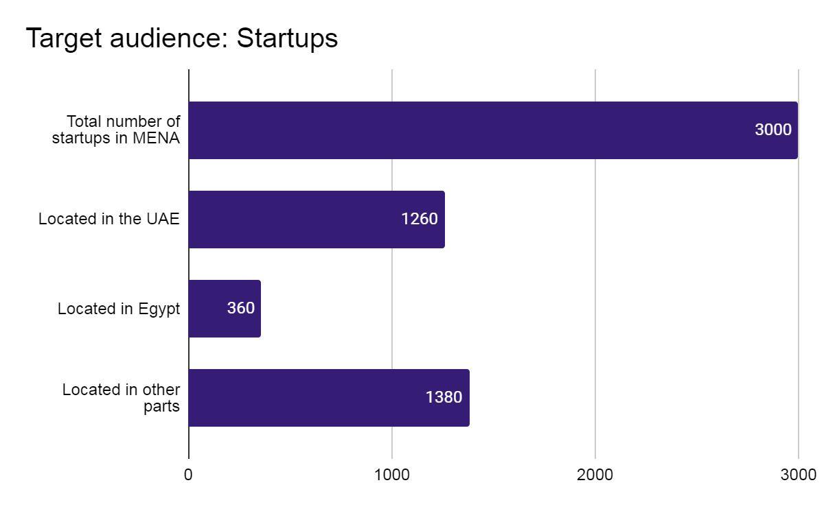 Total target audience: number of startups in MENA region