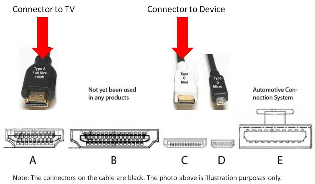 2.5M MINI HDMI Type C to HDMI Type A DIGITAL CABLE V1.4 GOLD for Android Tablet
