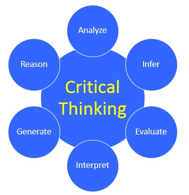 critical reading and thinking definition Critical thinking skills: synthesis, synthesis is the ability to combine parts of a whole in new and different ways it requires students to think flexibly, determine alternatives, and find new ways to accomplish a given task a more advanced level of a.