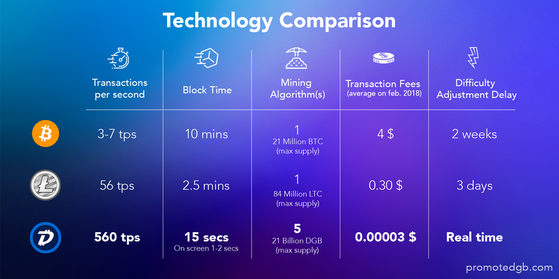 Cryptocurrency technology comparison