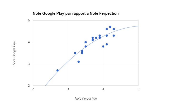 Corrélation entre note utilisateurs et notes sur Google Play
