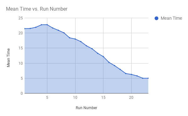 copy-times-chart.png