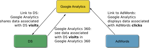 Data in DS may be different from data in Google Analytics