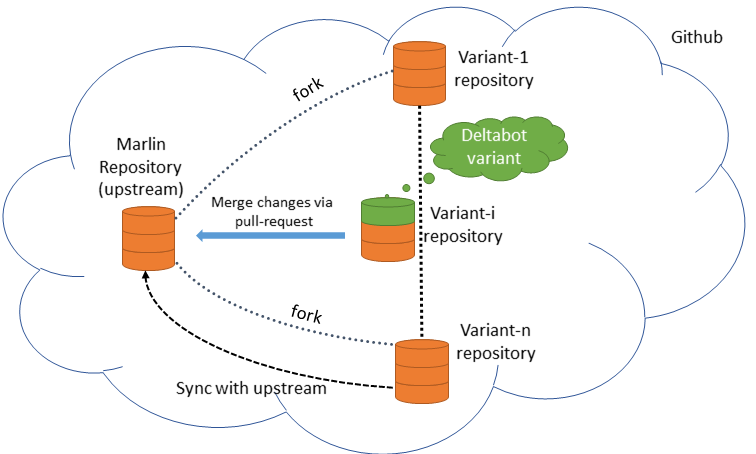 IEEE Software Blog: Variability Management using Github fork