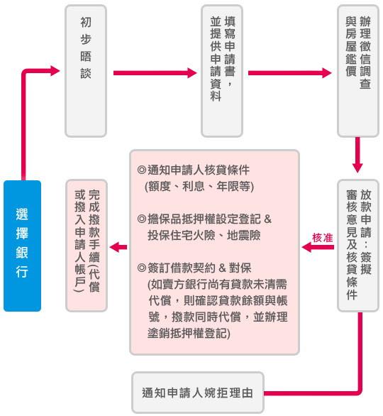 銀行貸款申辦流程 元展貸款公司 許代書0980-539411