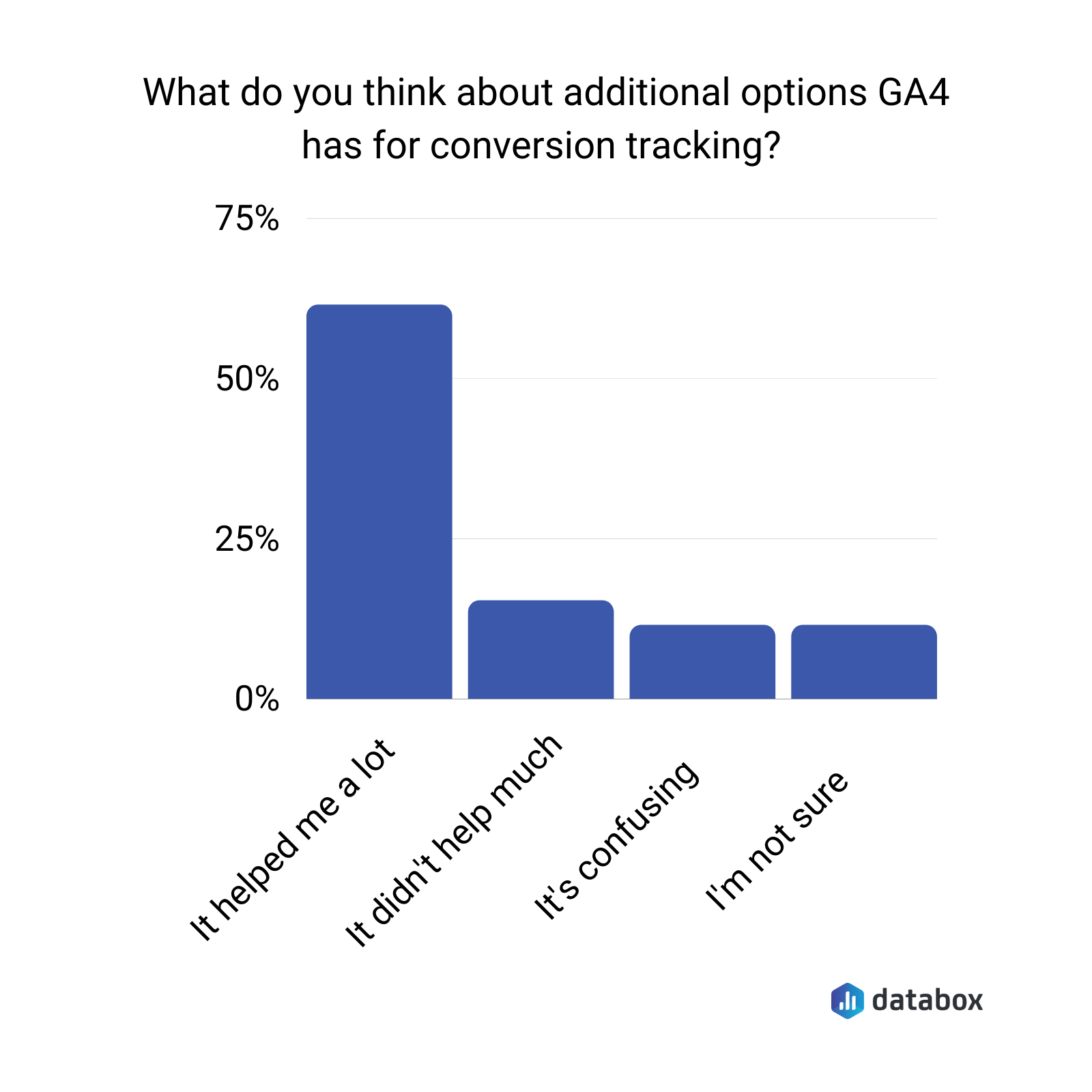 what do you think about additional options GA4 has for conversion tracking