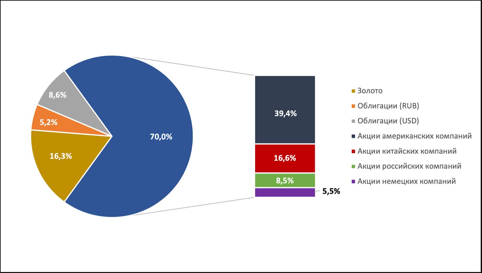 Распределение Народного портфеля биржевых фондов в июне 2021 г. по классам активов