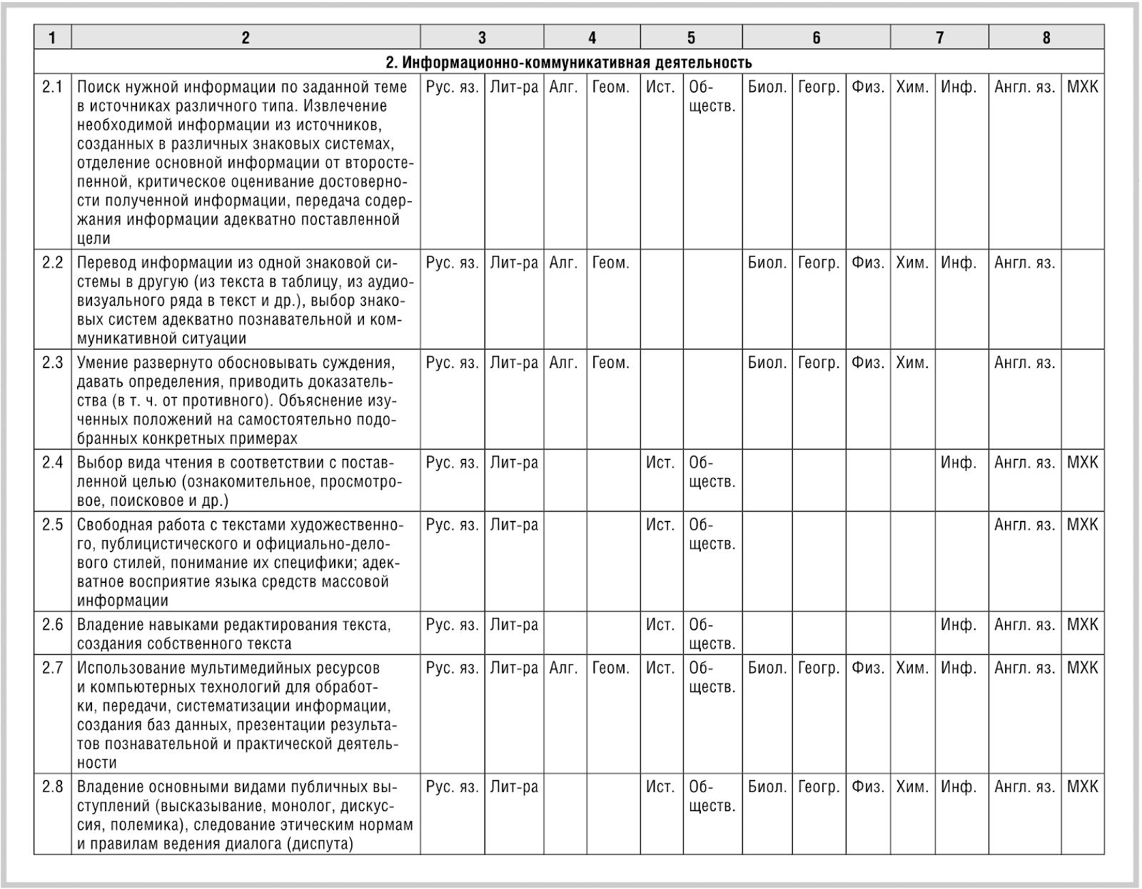 Переход на ФГОС в школе: административный контроль