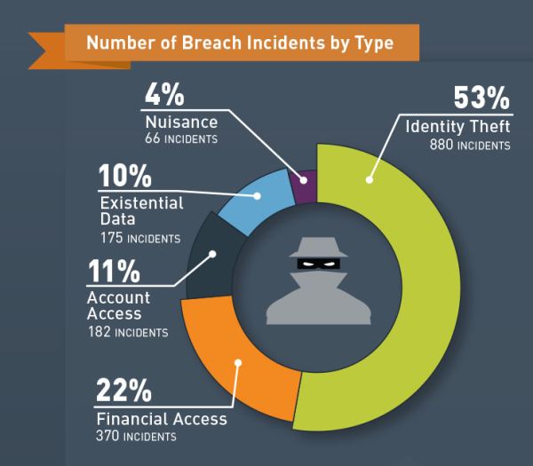 As the infrastructure of organizations gets more interconnected, the frequency of such breaches will increase. As per data collected by Juniper Research, the average cost of such violations will exceed $ 150 million.