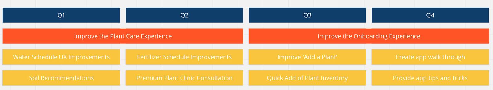 Oriented Roadmap Implementation Screenshot