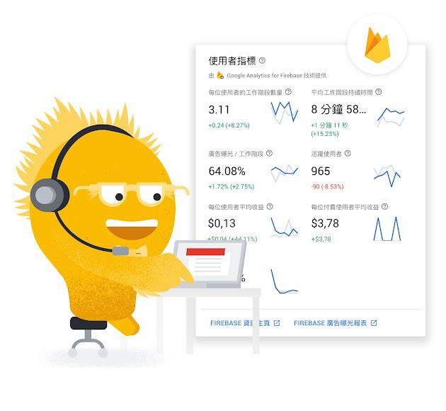 透過 Google Analytics for Firebase 免費取得各式各樣的分析數據。