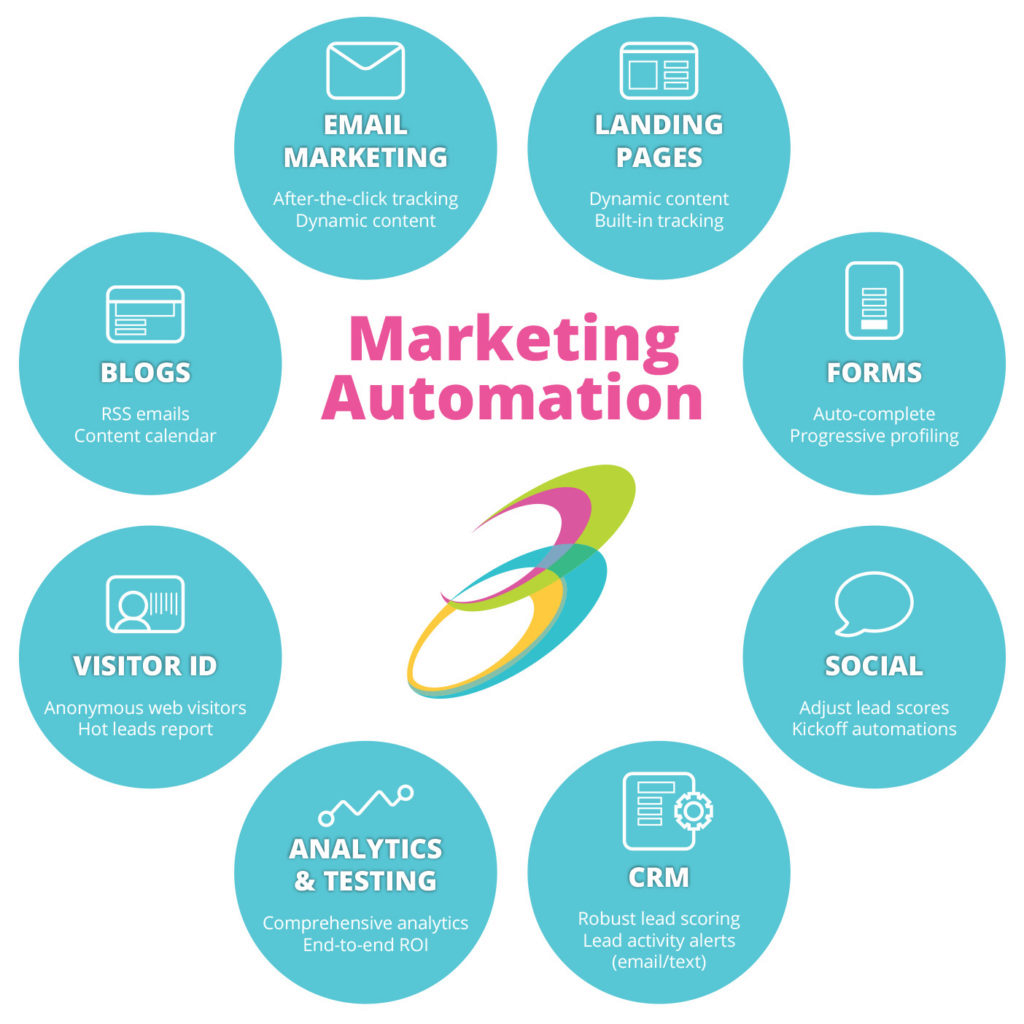 Automation for Sales & Marketing.