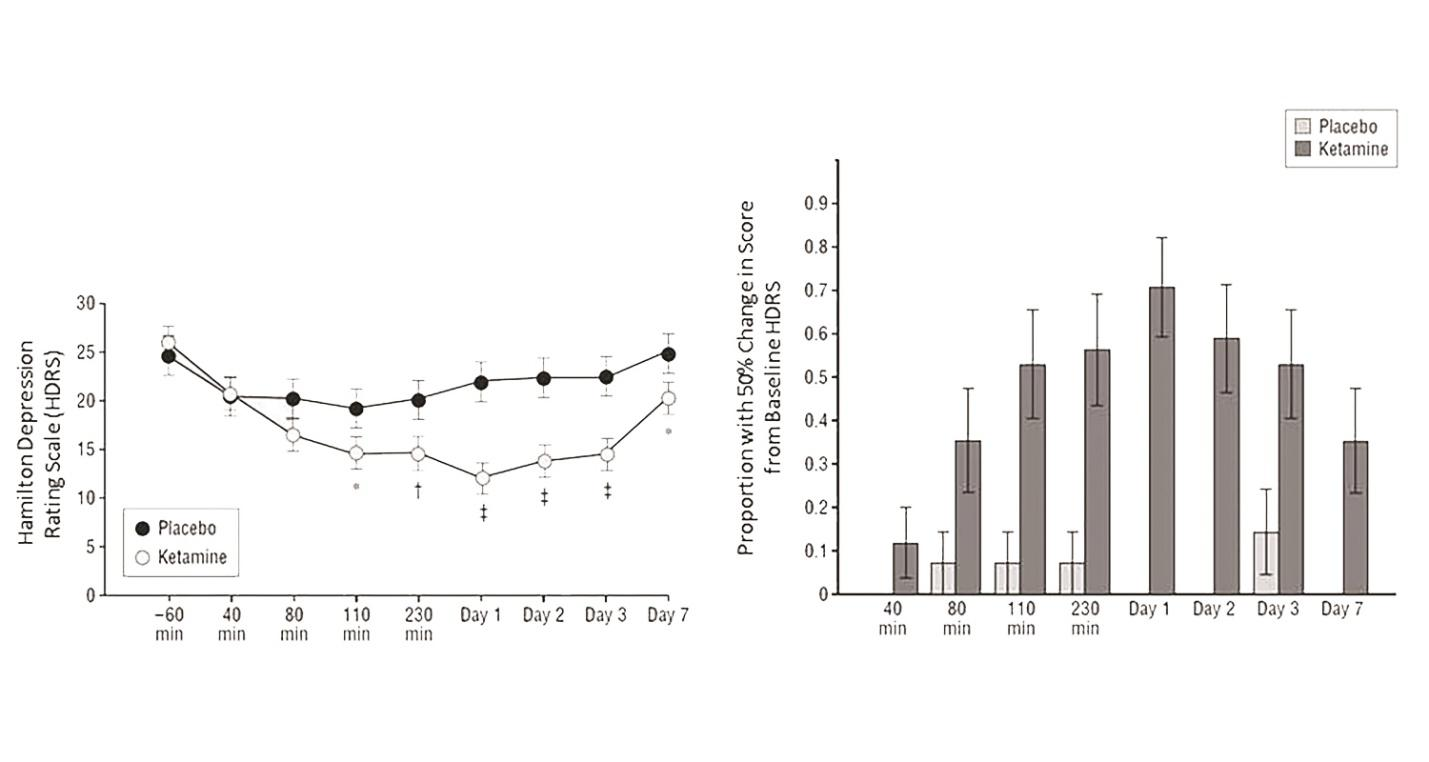 Two charts show the effect of ketamine or placebo on the Hamilton Depression Rating Scale.