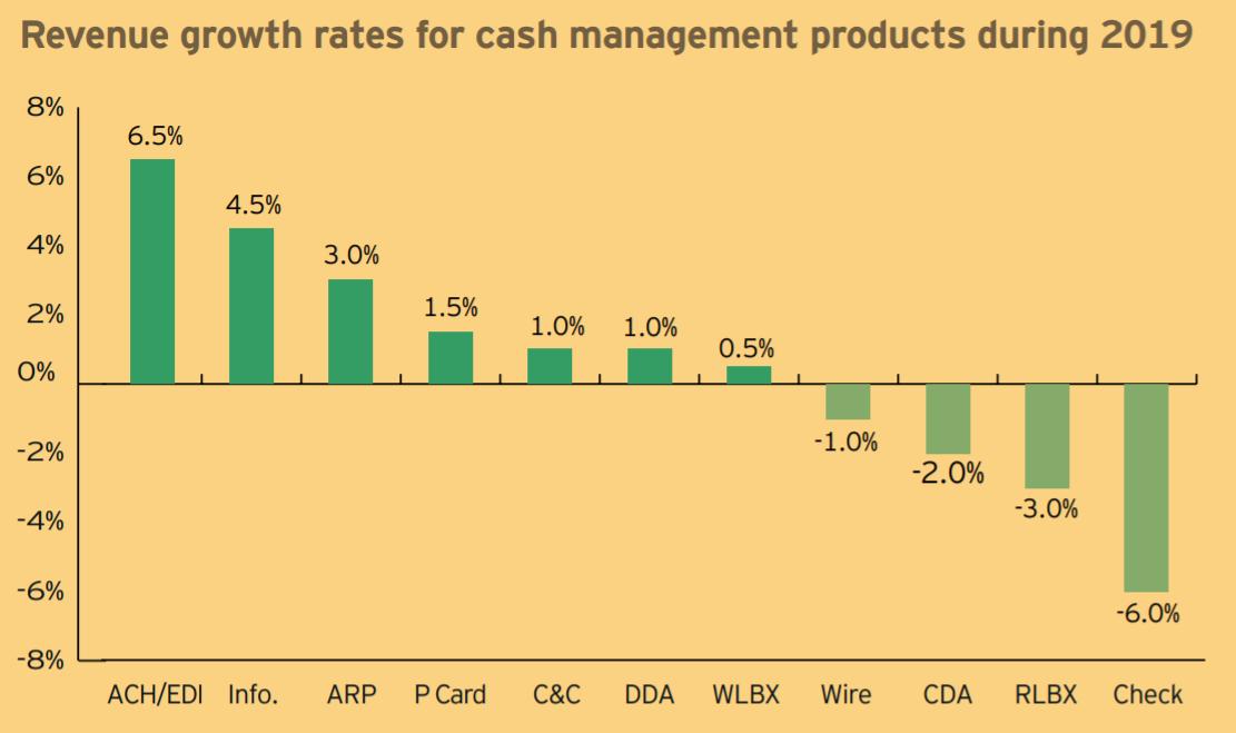 ernst & youn's 2020 cash management services survey