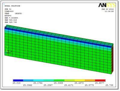 ANSYS | Распределение температур в результате расчёта