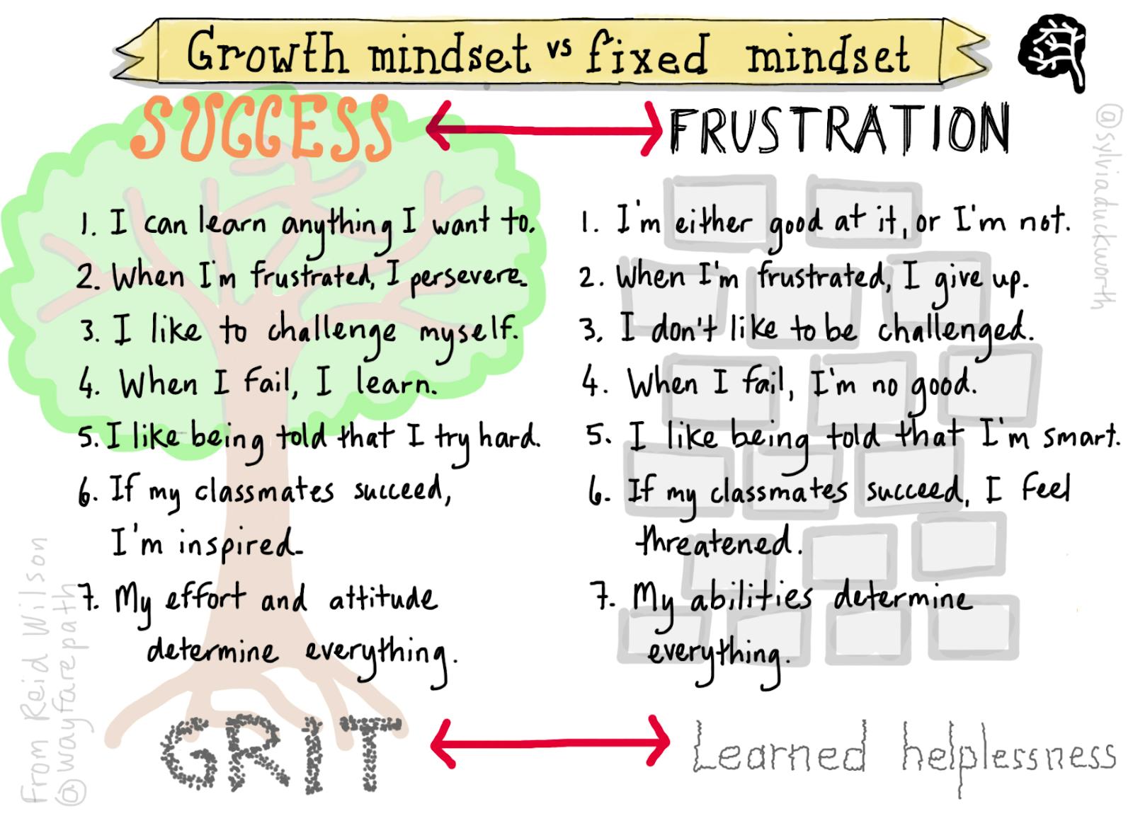 10-Growth-Mindset-Statements.jpg