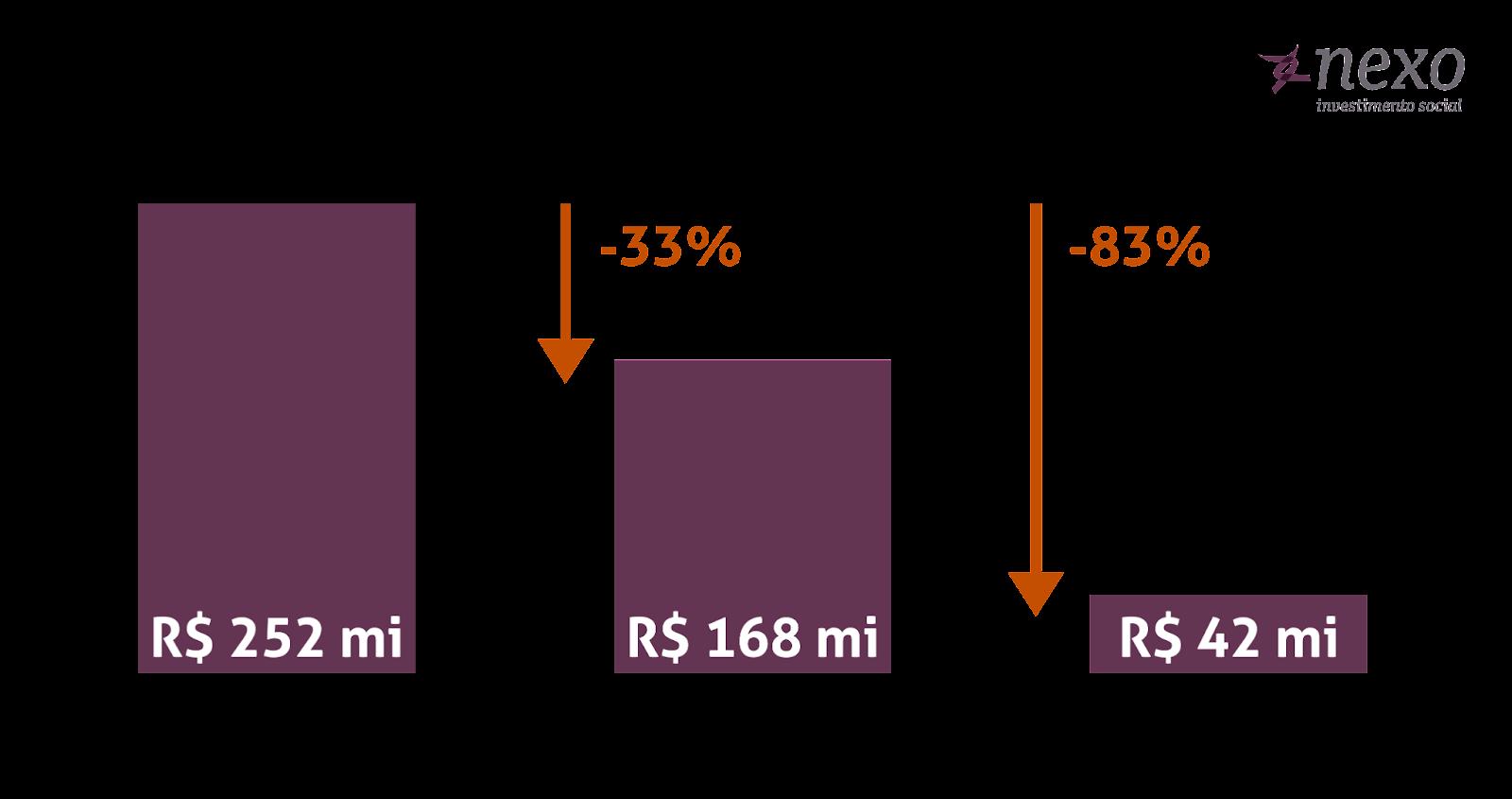 reforma do imposto de renda nos fundos do idoso