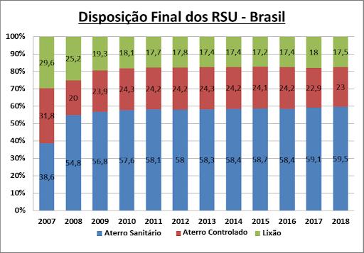 Gráfico 1- Adaptado Panorama Abrelpe 2019 e IBGE ST.2000.