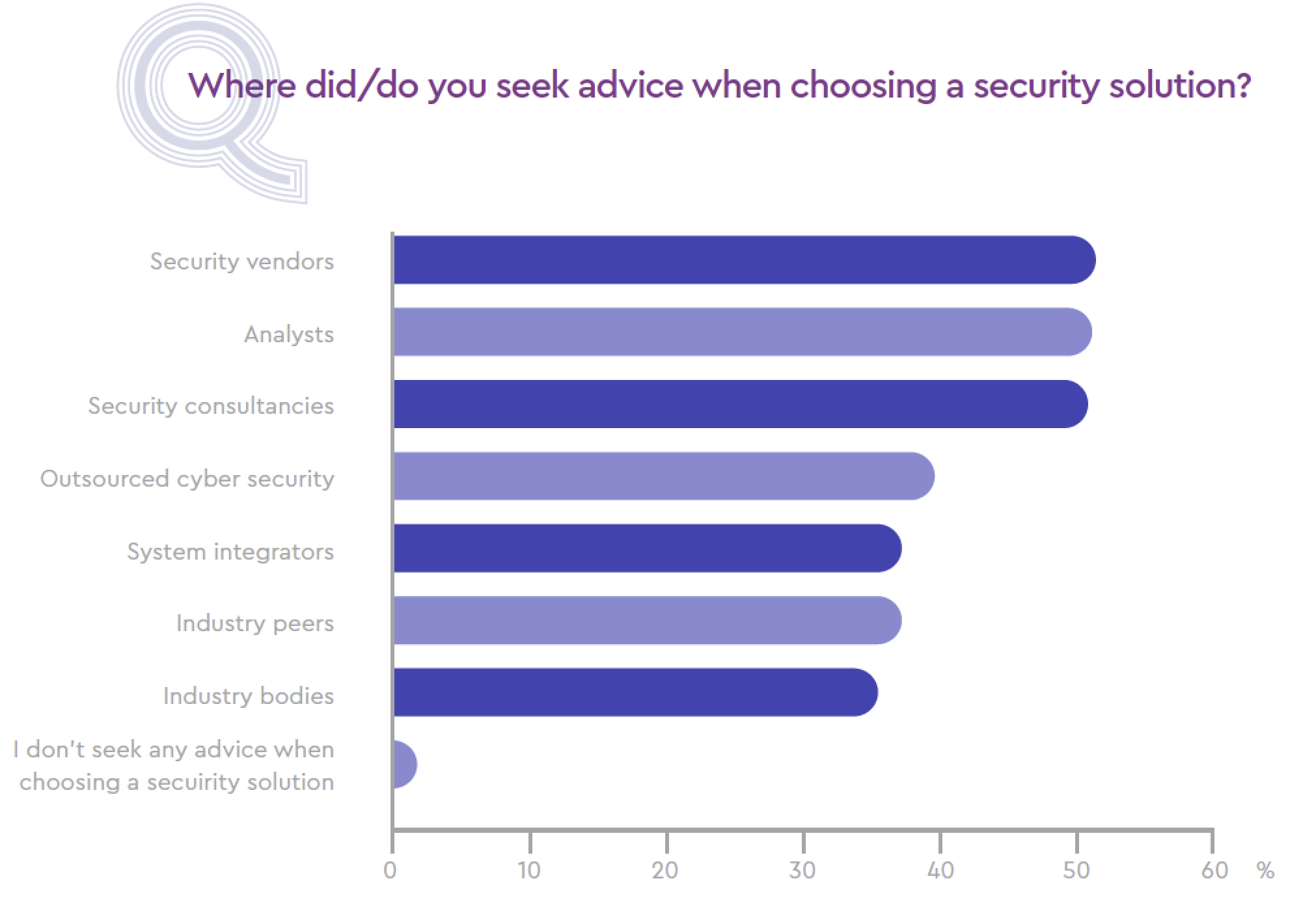 Where did/do you seek advice when choosing a security solution?