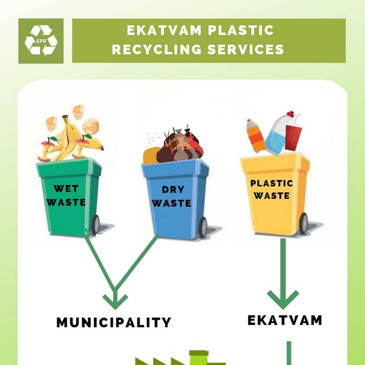 Ekatvam Plastic Recycling Services - Central Government