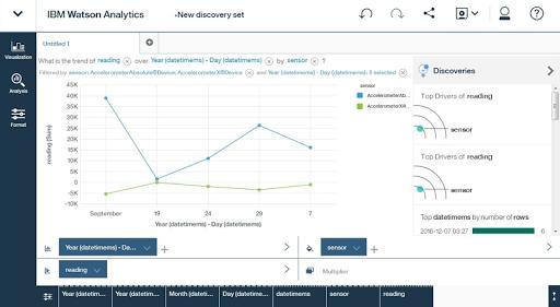 IoTool IBM Watson Cloud hack tool